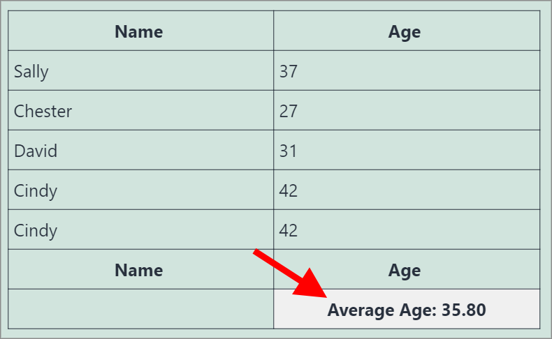 A table showing Names and Ages. The average age is displayed in the footer