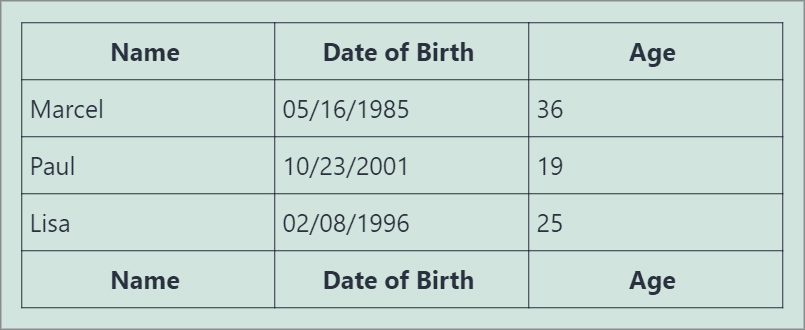 """A table containing three columns - """"Name"""", """"Date of Birth"""" and """"Age"""""""