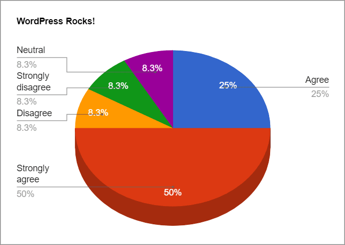 """A 3-dimensional pie chart with the title """"WordPress Rocks"""". It's split into 5 sections - """"Strongly Disagree"""", """"Disagree"""", """"Neutral"""", """"Agree"""", and """"Strongly Agree""""."""