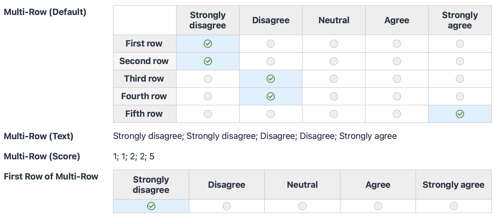 A screenshot displaying Gravity Forms Likert data on the front-end in multiple formats.