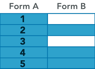 A table of Form A and Form B. All Form A rows are displaying. Some cells in Form B have content, others do not.
